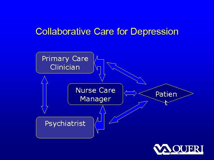 Collaborative Care for Depression Primary Care Clinician Nurse Care Manager Psychiatrist Patien t