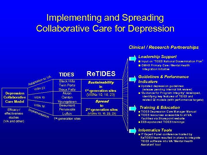 Implementing and Spreading Collaborative Care for Depression Clinical / Research Partnerships Leadership Support ■