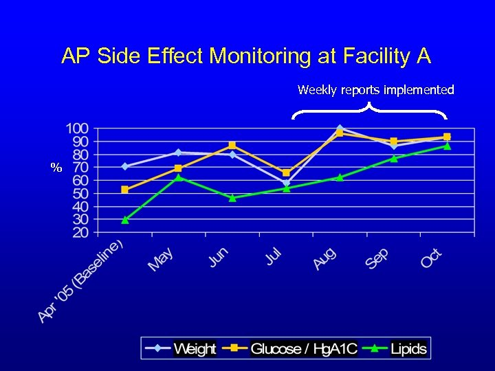 AP Side Effect Monitoring at Facility A Weekly reports implemented %
