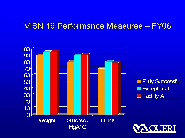 VISN 16 Performance Measures – FY 06
