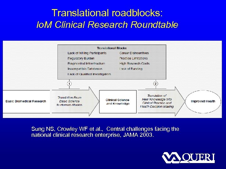 Translational roadblocks: Io. M Clinical Research Roundtable Sung NS, Crowley WF et al. ,