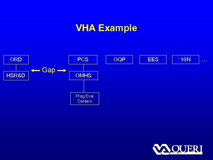 VHA Example ORD HSR&D PCS Gap OMHS Prog Eval Centers OQP EES 10 N