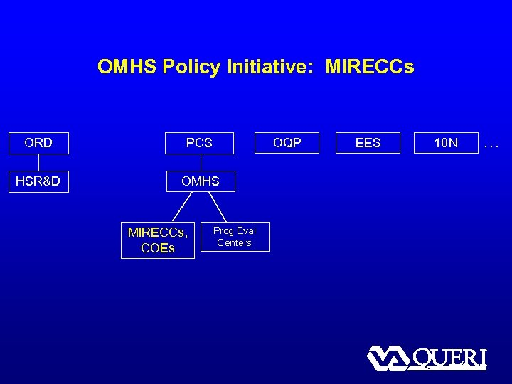 OMHS Policy Initiative: MIRECCs ORD PCS HSR&D OMHS MIRECCs, COEs OQP Prog Eval Centers