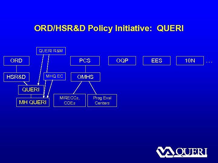 ORD/HSR&D Policy Initiative: QUERI R&M ORD HSR&D OQP PCS MHQ EC OMHS QUERI MH
