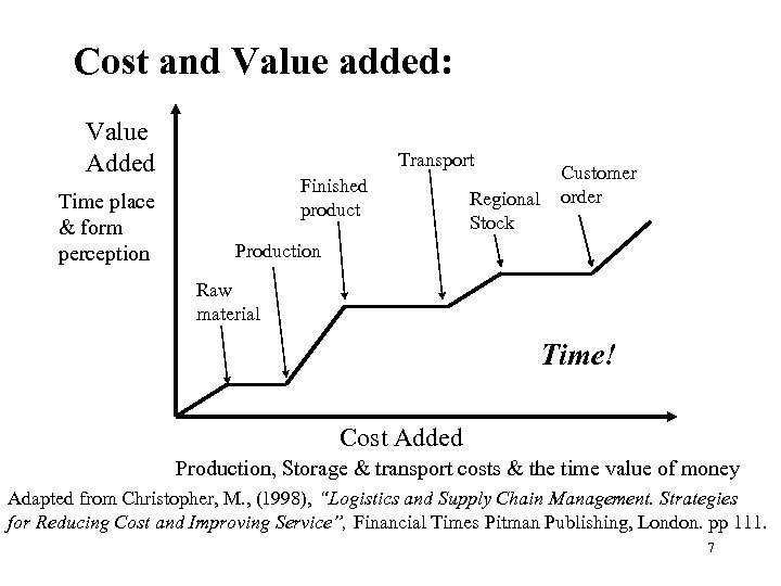 Cost and Value added: Value Added Time place & form perception Transport Finished product