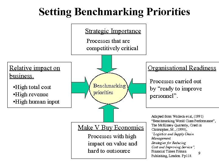 Setting Benchmarking Priorities Strategic Importance Processes that are competitively critical Relative impact on business.