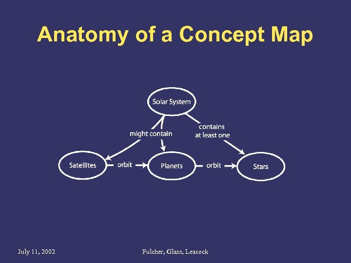 Anatomy of a Concept Map July 11, 2002 Fulcher, Glass, Leacock