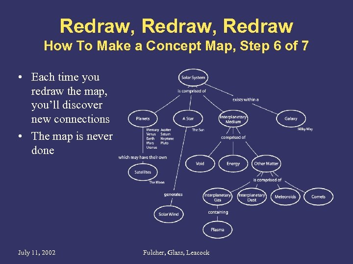 Redraw, Redraw How To Make a Concept Map, Step 6 of 7 • Each