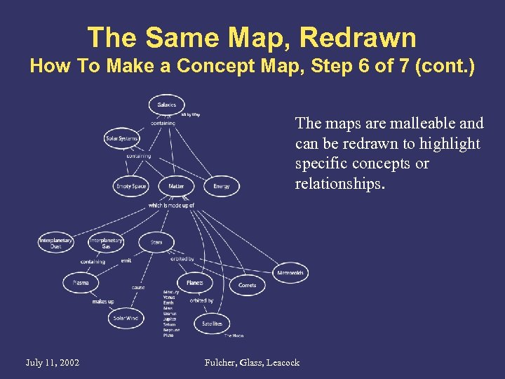 The Same Map, Redrawn How To Make a Concept Map, Step 6 of 7