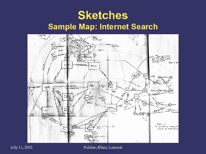 Sketches Sample Map: Internet Search July 11, 2002 Fulcher, Glass, Leacock