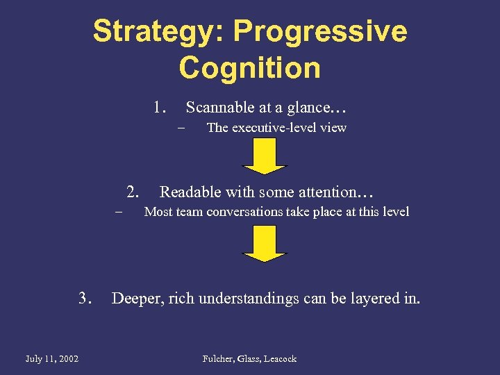 Strategy: Progressive Cognition 1. Scannable at a glance… – 2. – 3. July 11,