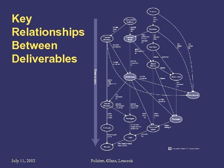 Key Relationships Between Deliverables July 11, 2002 Fulcher, Glass, Leacock
