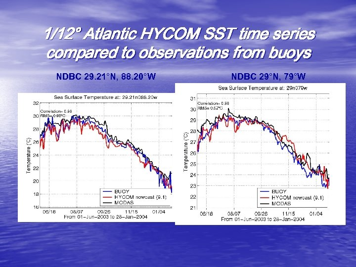 1/12° Atlantic HYCOM SST time series compared to observations from buoys NDBC 29. 21°N,