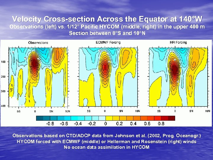 Velocity Cross-section Across the Equator at 140°W Observations (left) vs. 1/12° Pacific HYCOM (middle,