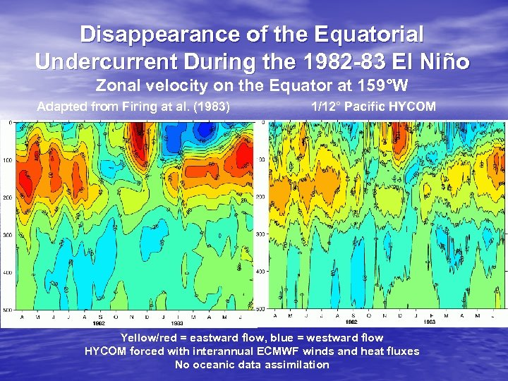 Disappearance of the Equatorial Undercurrent During the 1982 -83 El Niño Zonal velocity on