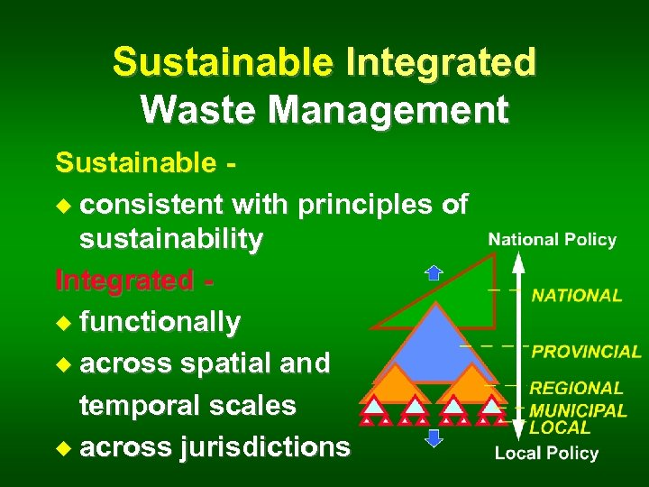 Sustainable Integrated Waste Management Sustainable u consistent with principles of sustainability Integrated u functionally
