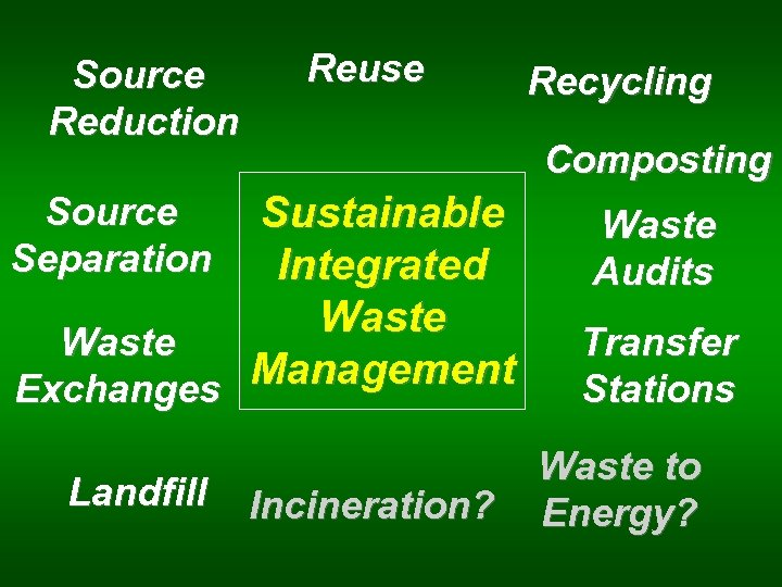 Source Reduction Reuse Composting Sustainable Integrated Waste Management Exchanges Source Separation Landfill Recycling Incineration?