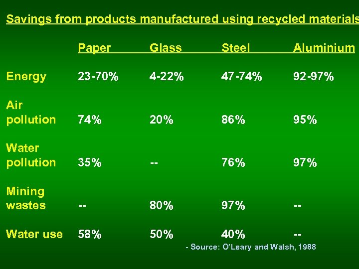 Savings from products manufactured using recycled materials Paper Glass Steel Aluminium Energy 23 -70%