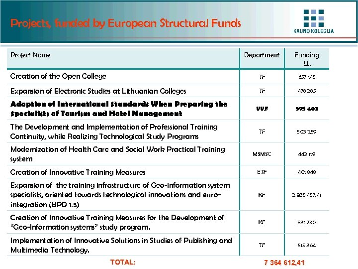 Projects, funded by European Structural Funds Department Funding Lt. Creation of the Open College