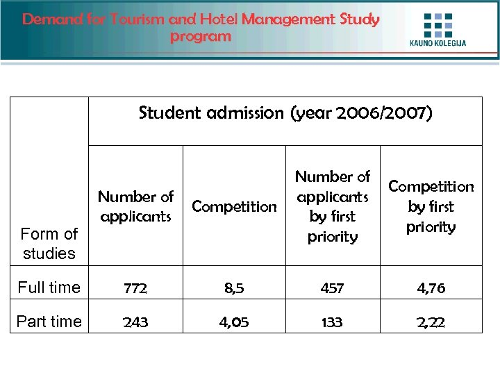 Demand for Tourism and Hotel Management Study program Student admission (year 2006/2007) Number of