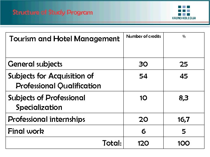 Structure of Study Program Total: % 25 45 10 General subjects Subjects for Acquisition