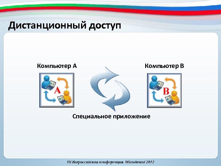 Дистанционный доступ Компьютер А Компьютер B Специальное приложение