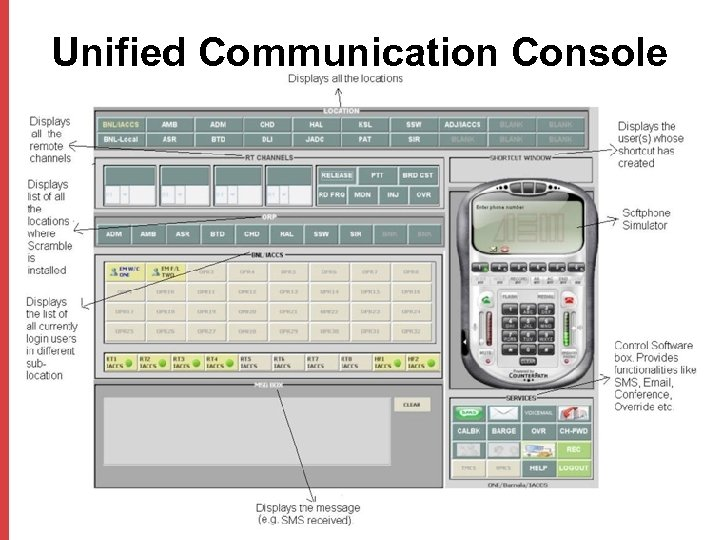 Unified Communication Console
