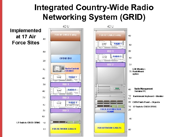 Integrated Country-Wide Radio Networking System (GRID) Implemented at 17 Air Force Sites