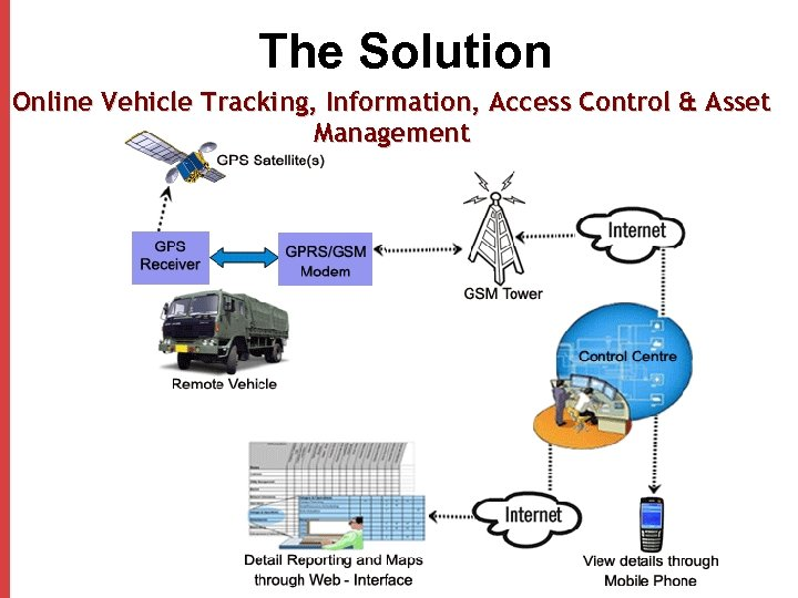 The Solution Online Vehicle Tracking, Information, Access Control & Asset Management
