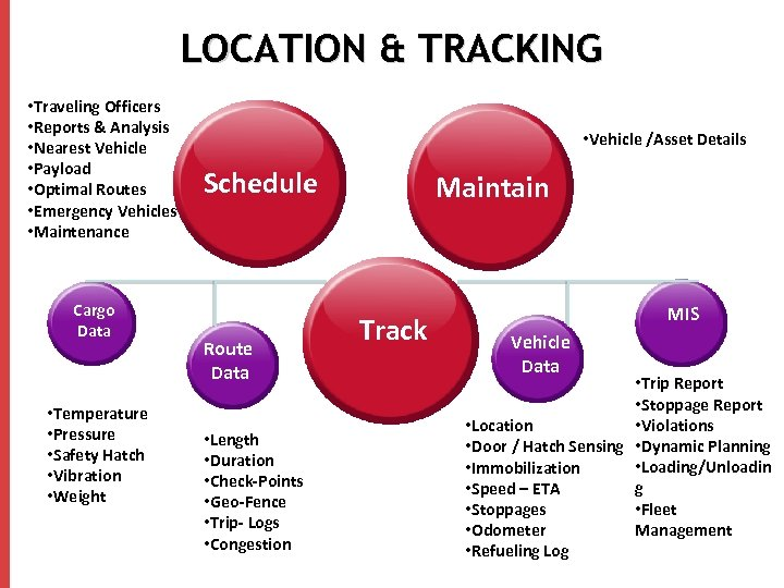 LOCATION & TRACKING • Traveling Officers • Reports & Analysis • Nearest Vehicle •