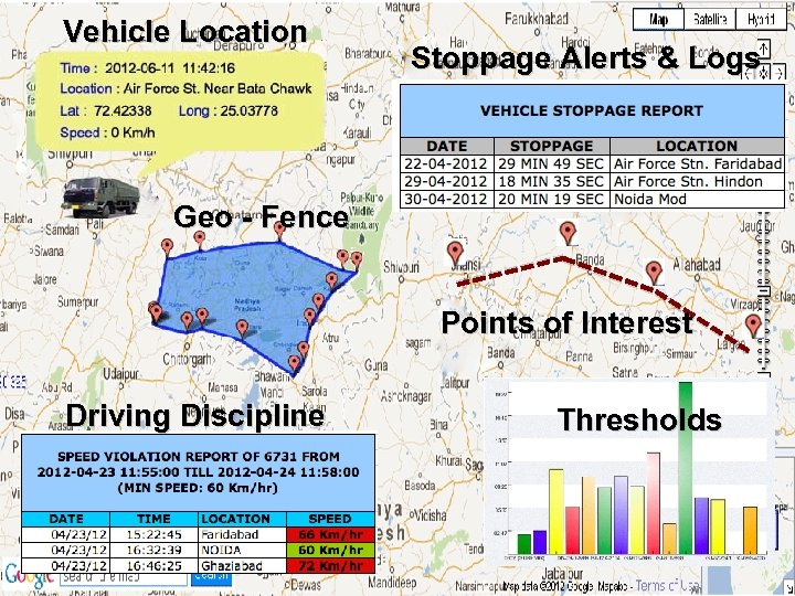 Vehicle Location Stoppage Alerts & Logs Geo - Fence Points of Interest Driving Discipline