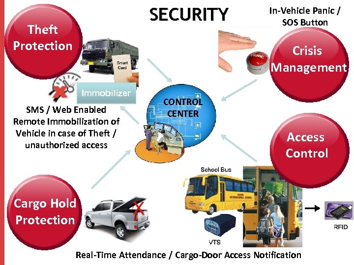 SECURITY Theft Protection In-Vehicle Panic / SOS Button Crisis Management Immobilizer CONTROL Fibre Layout
