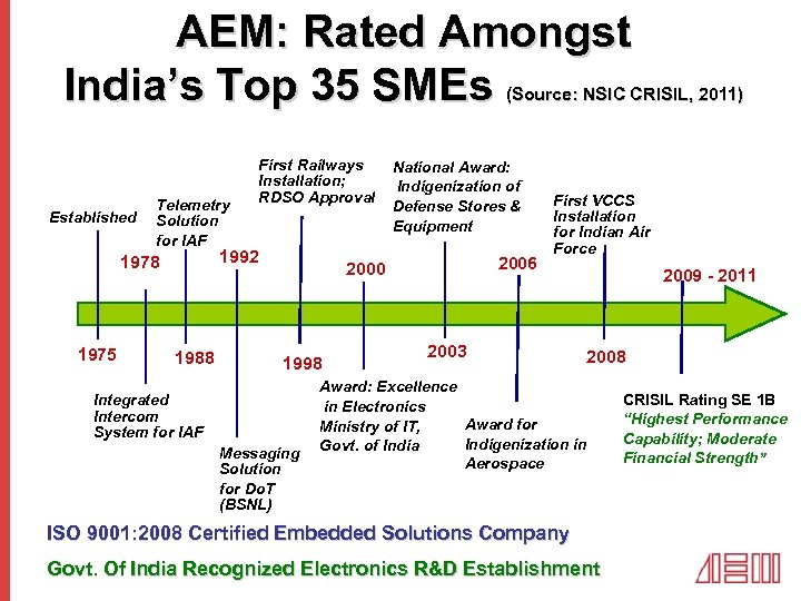 AEM: Rated Amongst India's Top 35 SMEs (Source: NSIC CRISIL, 2011) Established Telemetry Solution