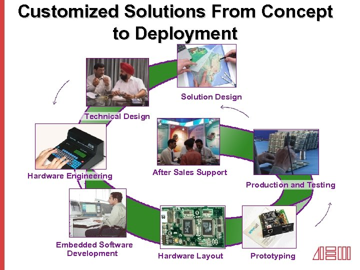 Customized Solutions From Concept to Deployment Solution Design Technical Design Hardware Engineering Embedded Software