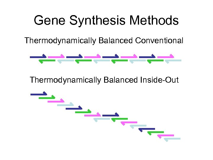 Gene Synthesis Methods Thermodynamically Balanced Conventional Thermodynamically Balanced Inside-Out