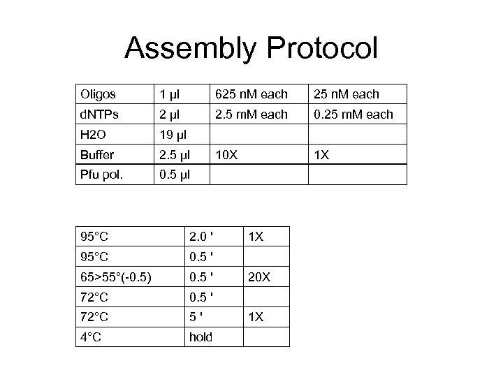 Assembly Protocol Oligos 1 μl 625 n. M each d. NTPs 2 μl 2.