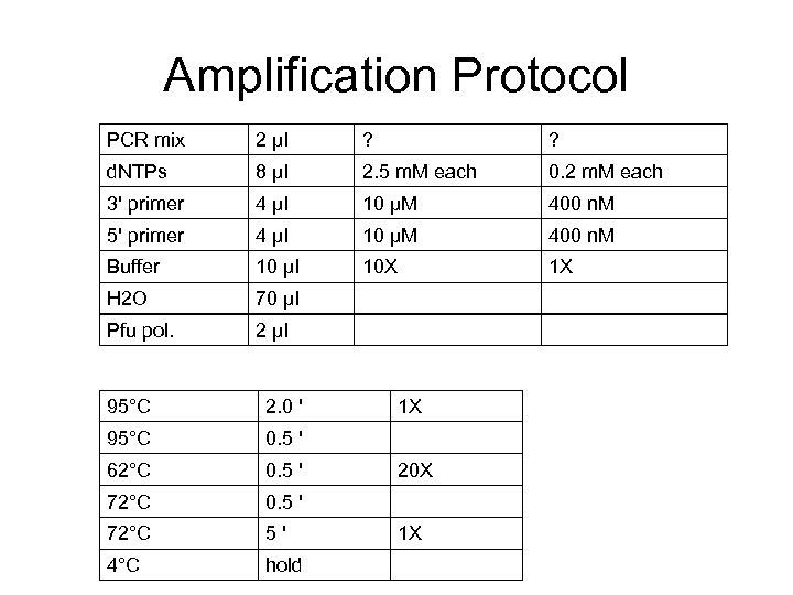 Amplification Protocol PCR mix 2 μl ? ? d. NTPs 8 μl 2. 5
