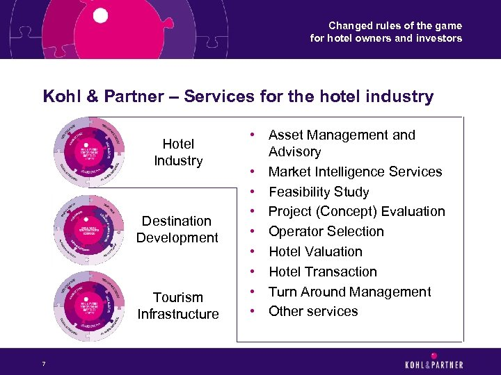 Changed rules of the game for hotel owners and investors Kohl & Partner –