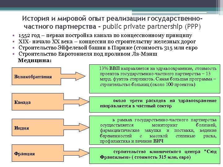 История и мировой опыт реализации государственночастного партнерства - public private partnership (PPP) • 1552