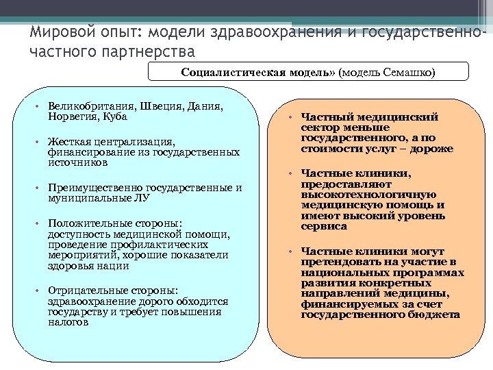 Мировой опыт: модели здравоохранения и государственночастного партнерства Социалистическая модель» (модель Семашко) • Великобритания, Швеция,