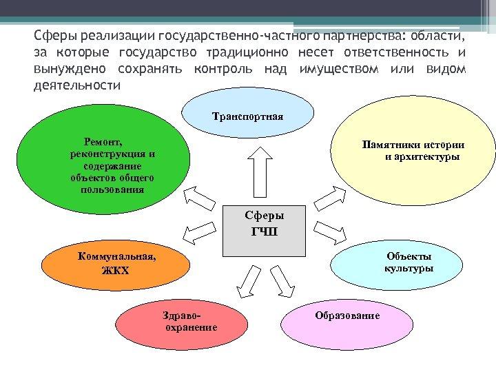 Сферы реализации государственно-частного партнерства: области, за которые государство традиционно несет ответственность и вынуждено сохранять