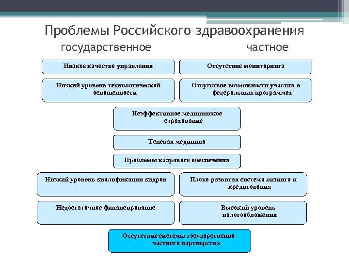 Проблемы Российского здравоохранения государственное частное Низкое качество управления Отсутствие мониторинга Низкий уровень технологической оснащенности