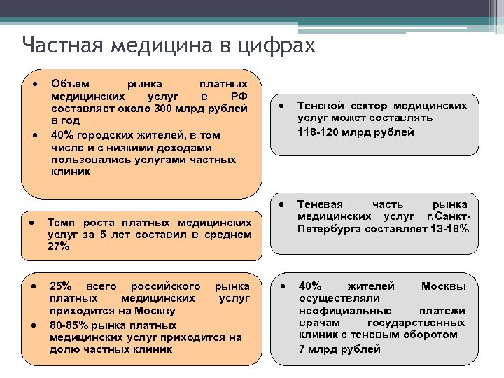 Частная медицина в цифрах · Объем рынка платных медицинских услуг в РФ составляет около