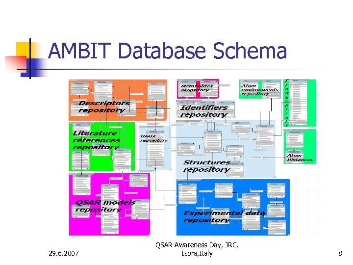 AMBIT Database Schema 29. 6. 2007 QSAR Awareness Day, JRC, Ispra, Italy 8