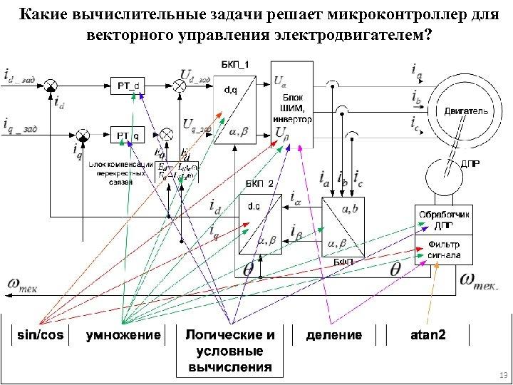 Какие вычислительные задачи решает микроконтроллер для векторного управления электродвигателем? 13