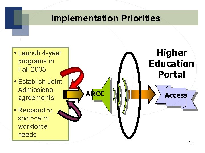 Implementation Priorities Higher Education Portal • Launch 4 -year programs in Fall 2005 •