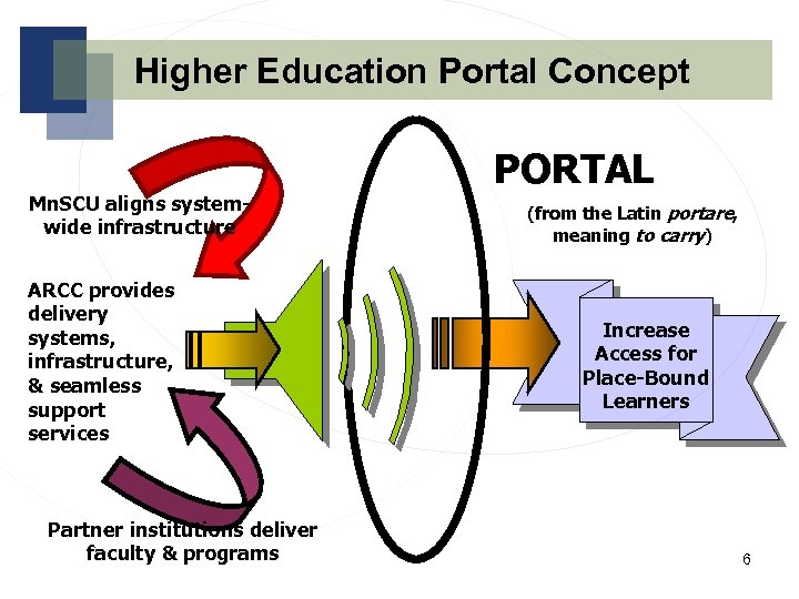 Higher Education Portal Concept Mn. SCU aligns systemwide infrastructure ARCC provides delivery systems, infrastructure,