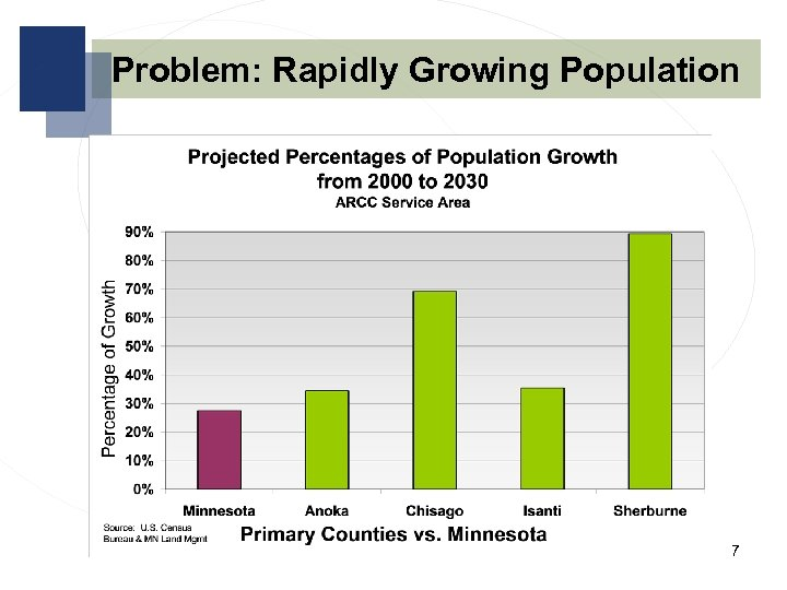 Problem: Rapidly Growing Population 7