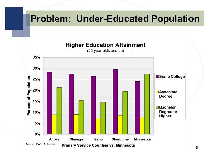 Problem: Under-Educated Population 8