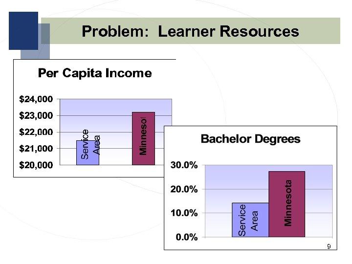 Problem: Learner Resources 9